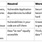 Serverless Security implications—from infra to OWASP | Snyk