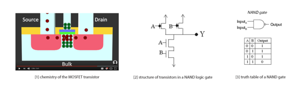 Click to view how a MOSFET transistor works (Thomas Schwenke)