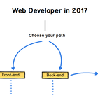 A roadmap to becoming a web developer in 2017