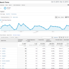 3 Uses for Analytics in User Experience Practice