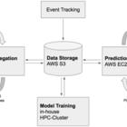 Deep Learning in Production for Predicting Consumer Behavior – Zalando Tech Blog