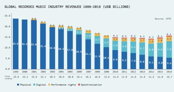 Zo goed als topjaar 1999 is het nog niet, maar de groei is onmiskenbaar.