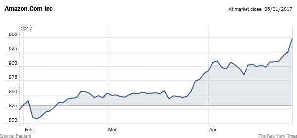 amazon.com stock price (via NYT)