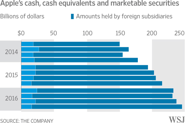 Apple's Cash Hoard Set to Top $250 Billion