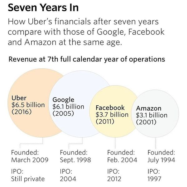 ..and Uber is bigger than most people think