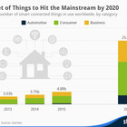 Why the Internet of Things could change politics | World Economic Forum