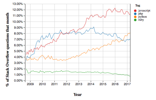 Örnek bir JS-PHP-Python-Ruby grafiği