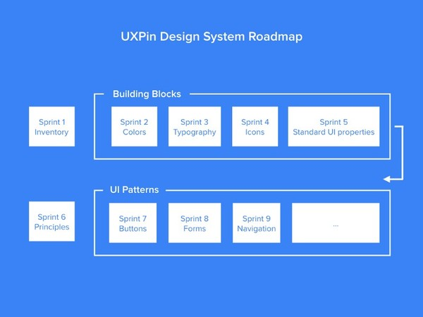 Design Systems Sprint 7 adımdan oluşuyor ve Treder tüm adımları detaylıca aktarmış
