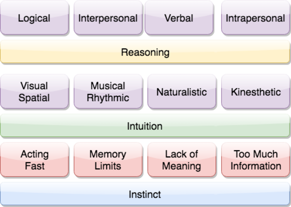 How to Invent the Cognitive Stack of Intelligence – Intuition Machine – Medium