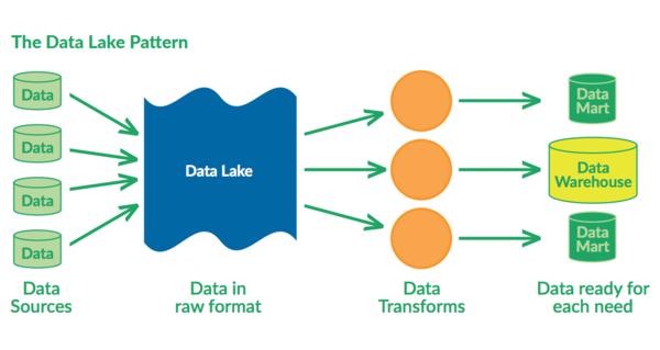 The Data Lake Pattern (Chris Bergh, Head Chef at DataKitchen)