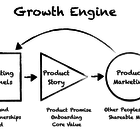 Building a Startup Growth Engine 🚀