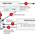 Kubeface: distributed computing in Python on Google Container Engine · Hammer Lab