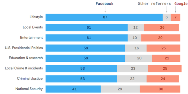 How Google and Facebook drive internet traffic by topic - Axios