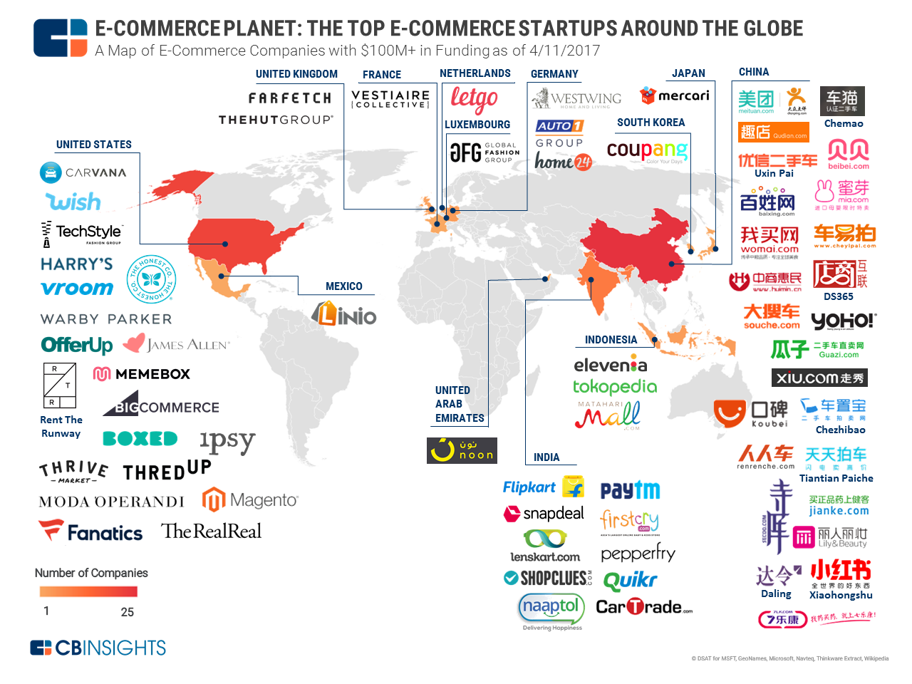 Top Ecommerce Startups Are From China And The US