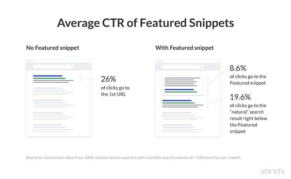 Ahrefs' Study Finds Featured snippet is stealing clicks from the #1 ranking result