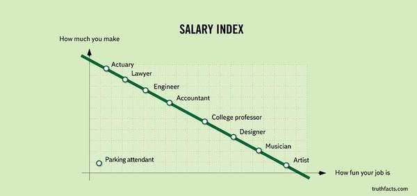 Painful truths about salary...