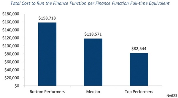 Metric of the Month: Cost of Running the Finance Function