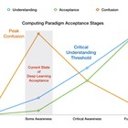 The deep learning age off computing