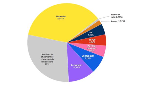De Fransen die niet gingen stemmen waren met 36,41% de grootste 'partij'