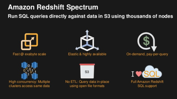 Redshift Spectrum