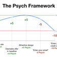 Psych'd: A new user psychology framework for increasing funnel conversion