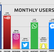 Facebook now has 2 billion monthly users… and responsibility
