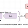Redux-First Routing Model