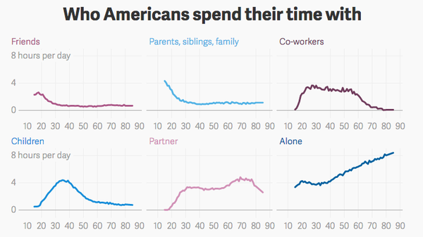 You have fewer friends as you get older, and you spend more time alone