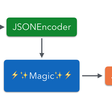 JSON With Encoder And Encodable
