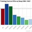 Benchmarking TensorFlow on Cloud CPUs: Cheaper Deep Learning than Cloud GPUs