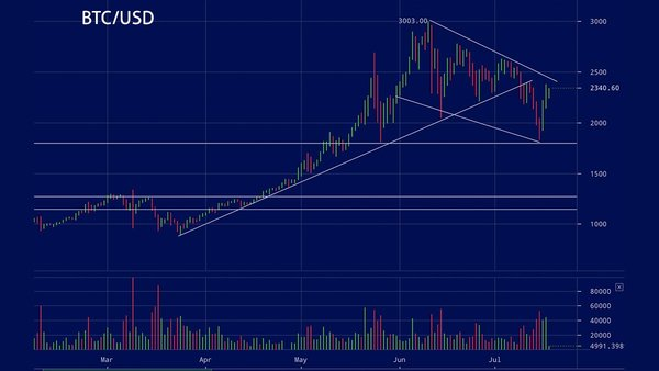 Bitcoin'in tekrar yükselişe geçmesi için direnç noktası olan 2400-2500 seviyesini aşması gerektiği konuşuluyor.