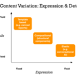 Landscape of Content Variation