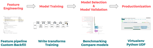 Machine Learning Workflow For LTV Modeling