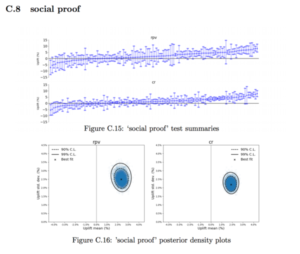 'Social proof' posterior density plots