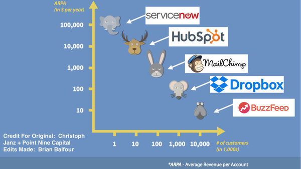 Y-Axis:avg annual rev per customer & X-Axis = total req'd to reach $100M