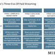 The Three Eras Of Paid Streaming