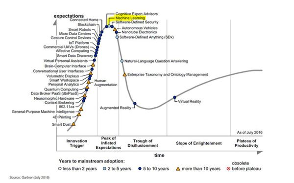 See the yellow peak on the Gartner hype cycle? That is machine learning right there.