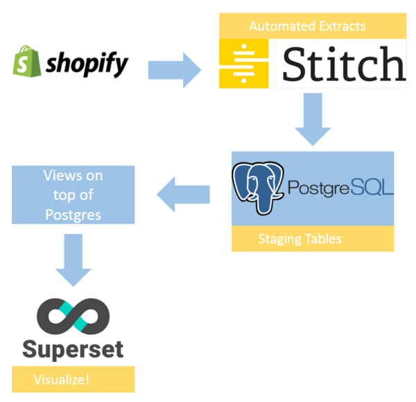 Shopify Data in Superset