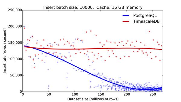 Performance comparison between TimescaleDB and PostgreSQL