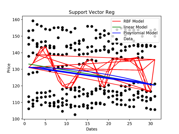Comparing linear, polynomial and RBF SVM models