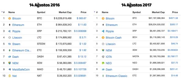1 yılda Bitcoin 7 kat, Ethereum ise 28 kat kazandırdı.
