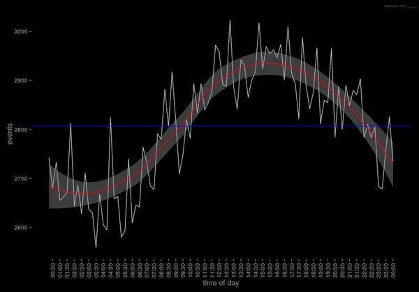 Algoritmik trading'de ders konusu yapılacak bir grafik