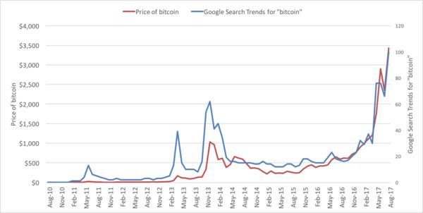 'Bitcoin' Google aramaları ile değer kazanması arasındaki korelasyon