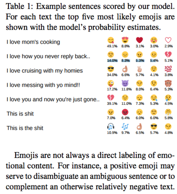 who uses emojis in sales emails? I do.