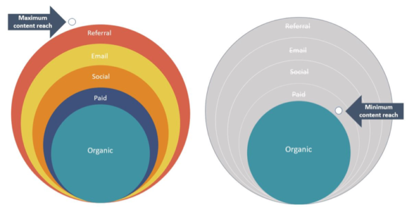 Don't Settle for Organic; Amplify Your Content