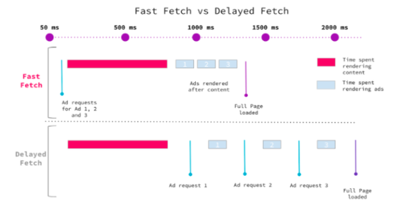 Faster Loading Ads in AMP with Fast Fetch