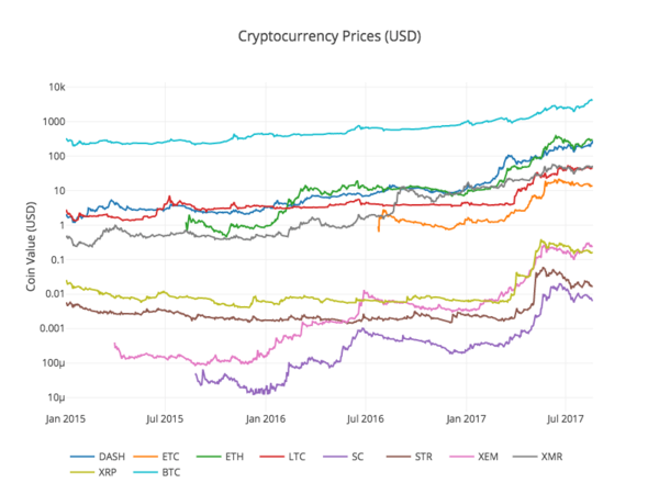 Analyzing Cryptocurrency Markets Using Python