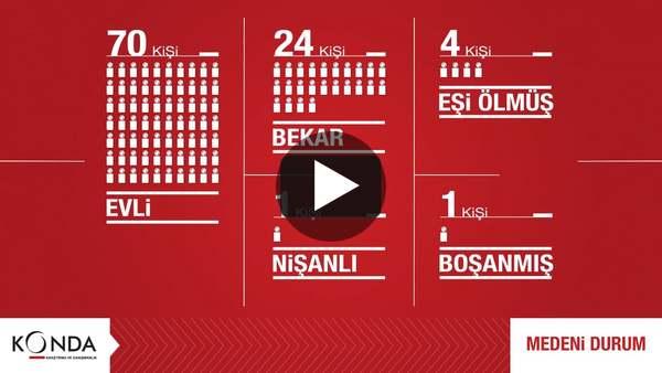 """Konda """"Türkiye 100 Kişi Olsaydı"""" Araştırması on Vimeo"""