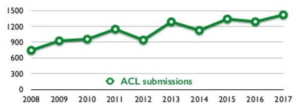 (A)CL is booming! Submissions at ACL are on the rise year-over-year.