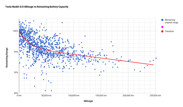 Degradation of the Tesla S battery over driven distance